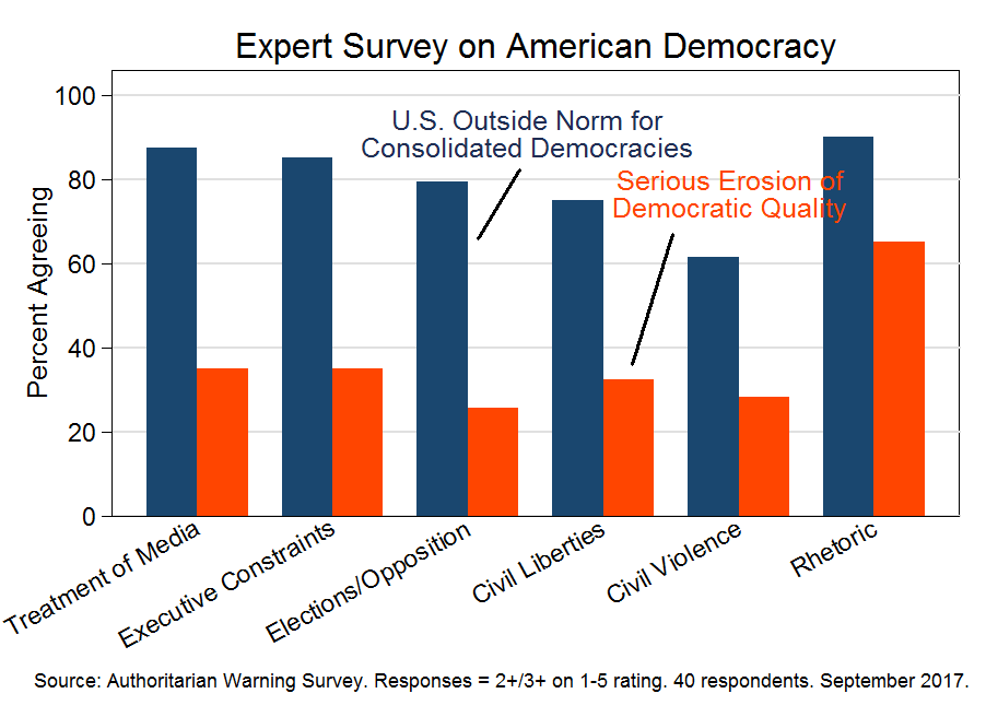 Expert survey on American democracy (September 2017)