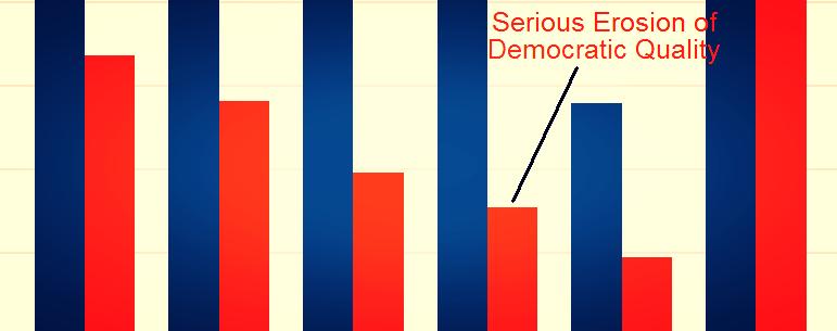 Expert Survey on American Democracy: April 2018