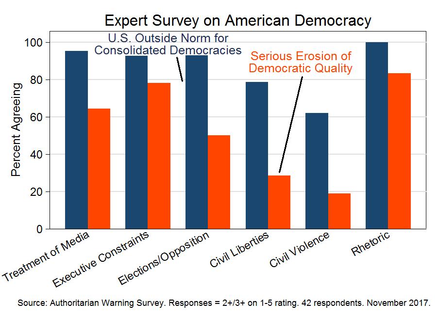 Expert survey on American democracy (November 2017)