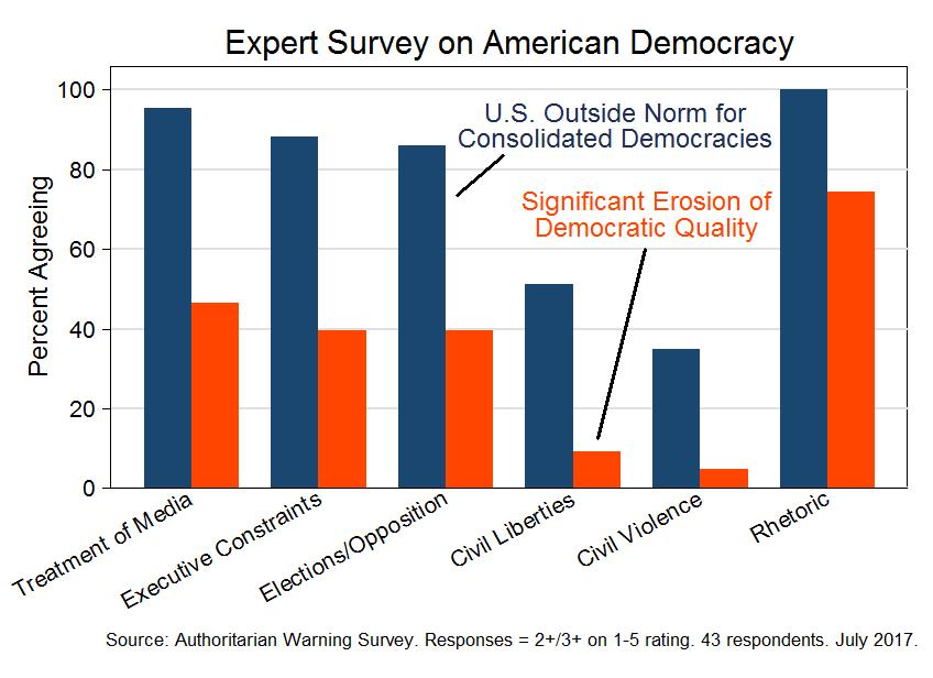 Expert survey on American democracy (July 2017)