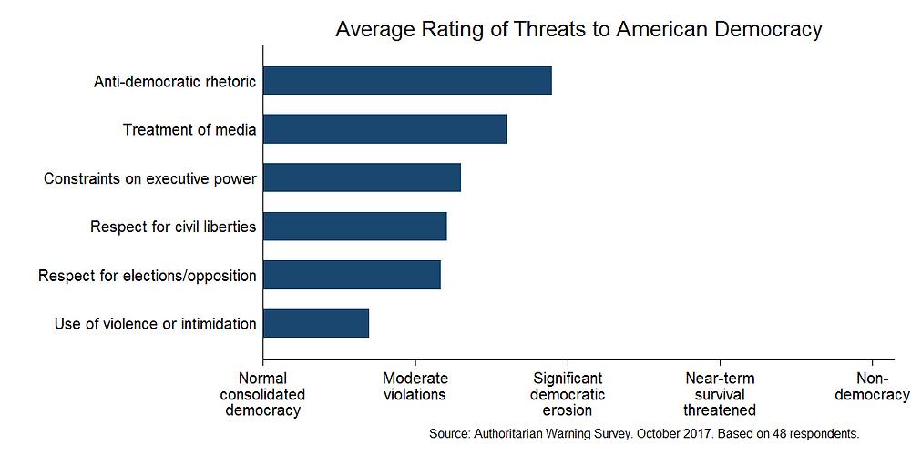 Expert survey on democracy (October 2017)