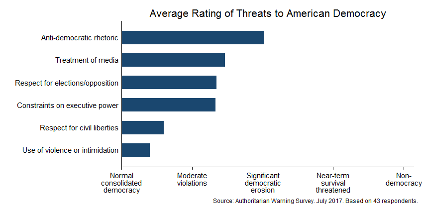 Expert survey on democracy (July 2017)