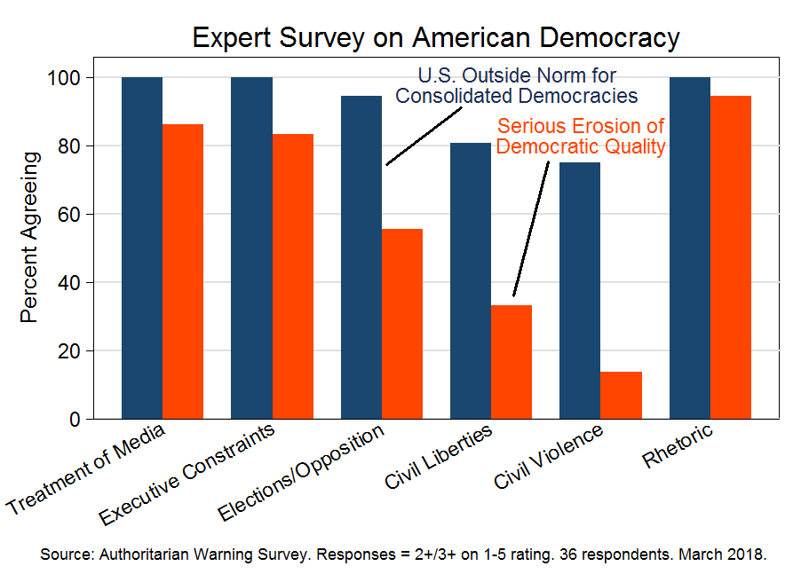 Expert survey on American democracy (March 2018)