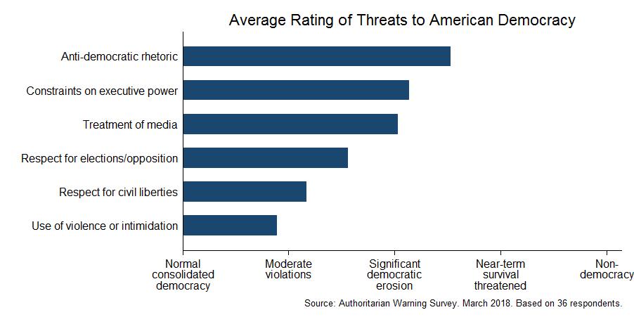 Expert survey on democracy (March 2018)