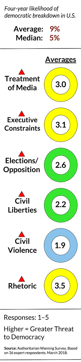 Authoritarian Warning Survey (March 2018) | Survey on American Democracy