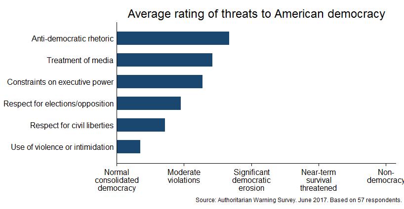 Survey on American Democracy (June 2017) | Averages