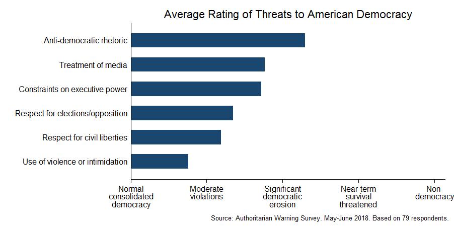 Expert survey on democracy (May-June 2018)