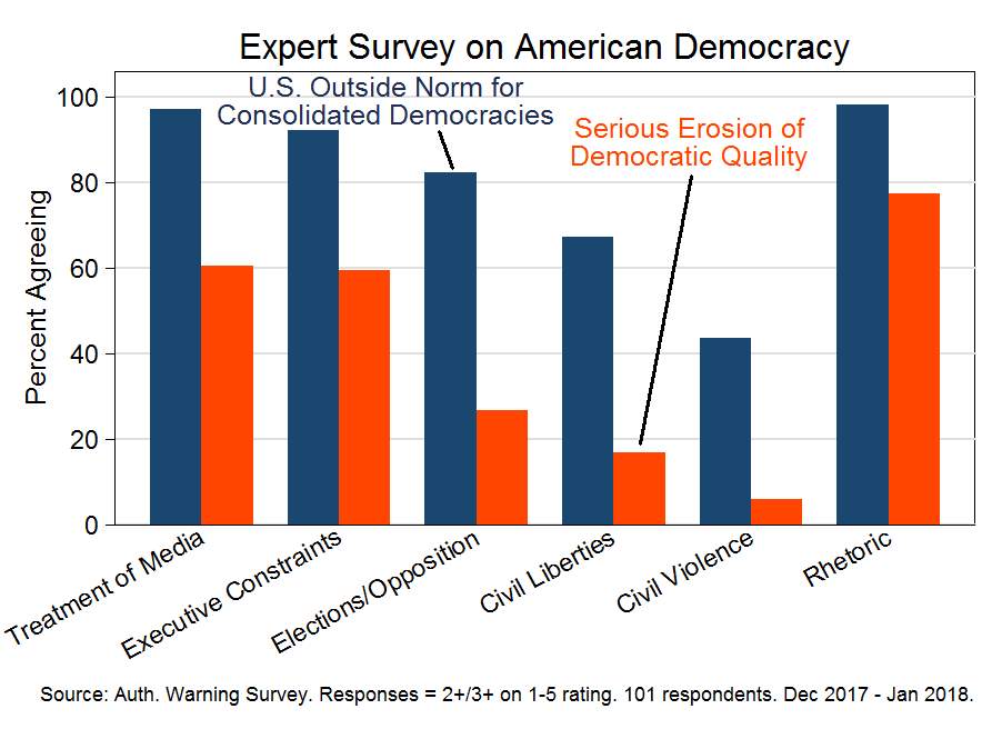 Expert survey on American democracy (December 2017 - January 2018)