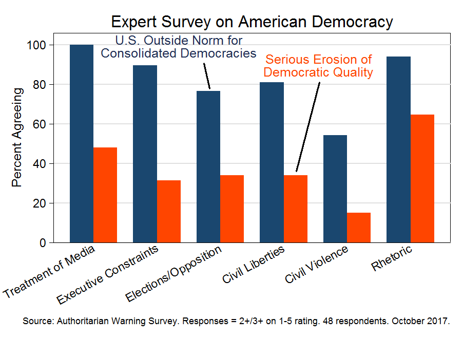 Expert survey on American democracy (October 2017)