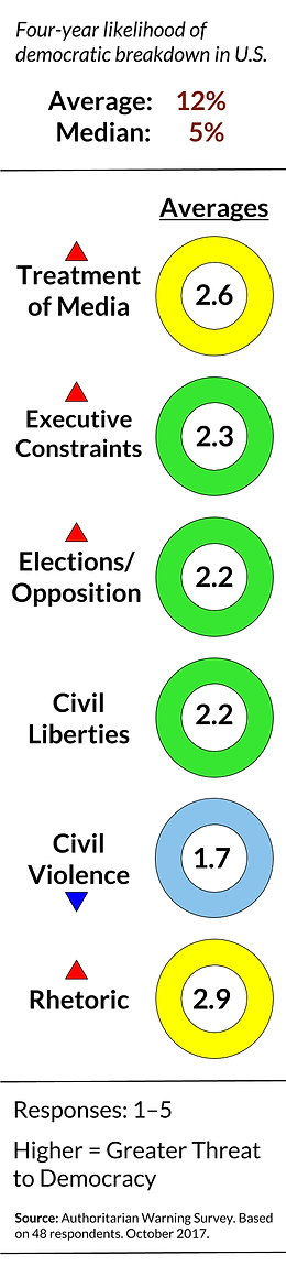 Authoritarian Warning Survey (August 2017) | Survey on American Democracy