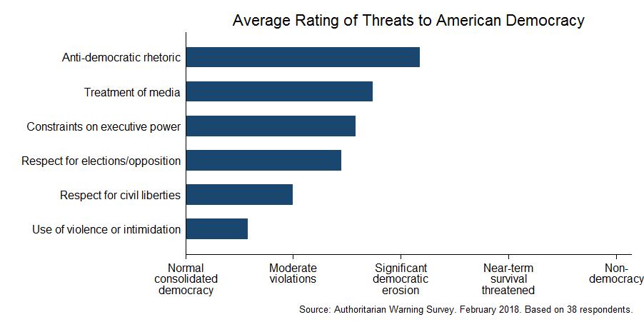 Expert survey on democracy (February 2018)