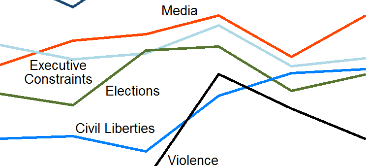 Survey on American Democracy (October 2017)