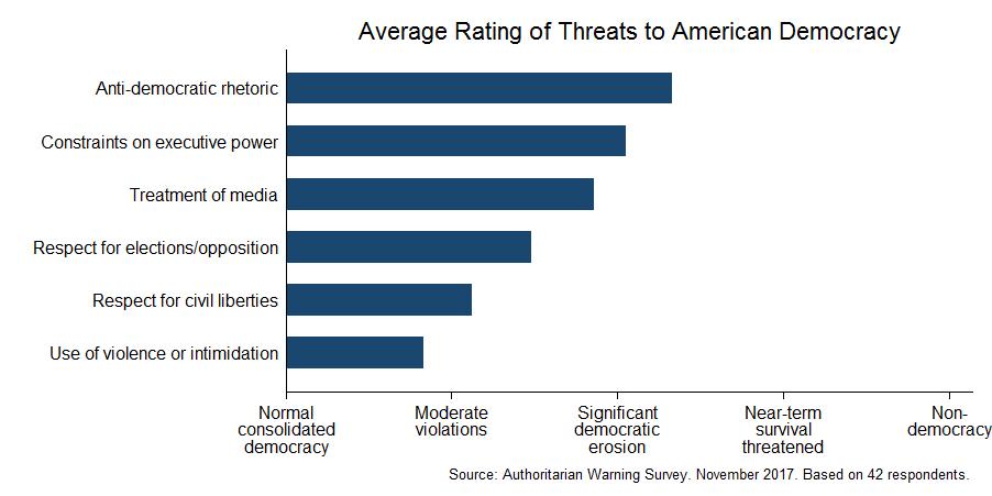 Expert survey on democracy (November 2017)