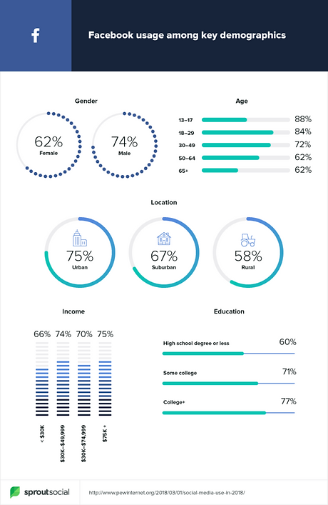2019-demographics-facebook-666x1024.png