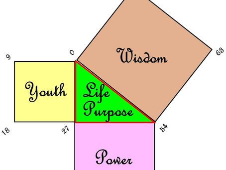 Using Your Spiritual Triangle