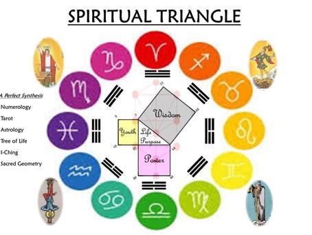 Spiritual Triangle ORIGINS