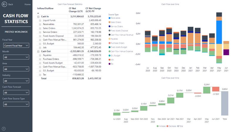 2-Cash-Flow-Statistics.png