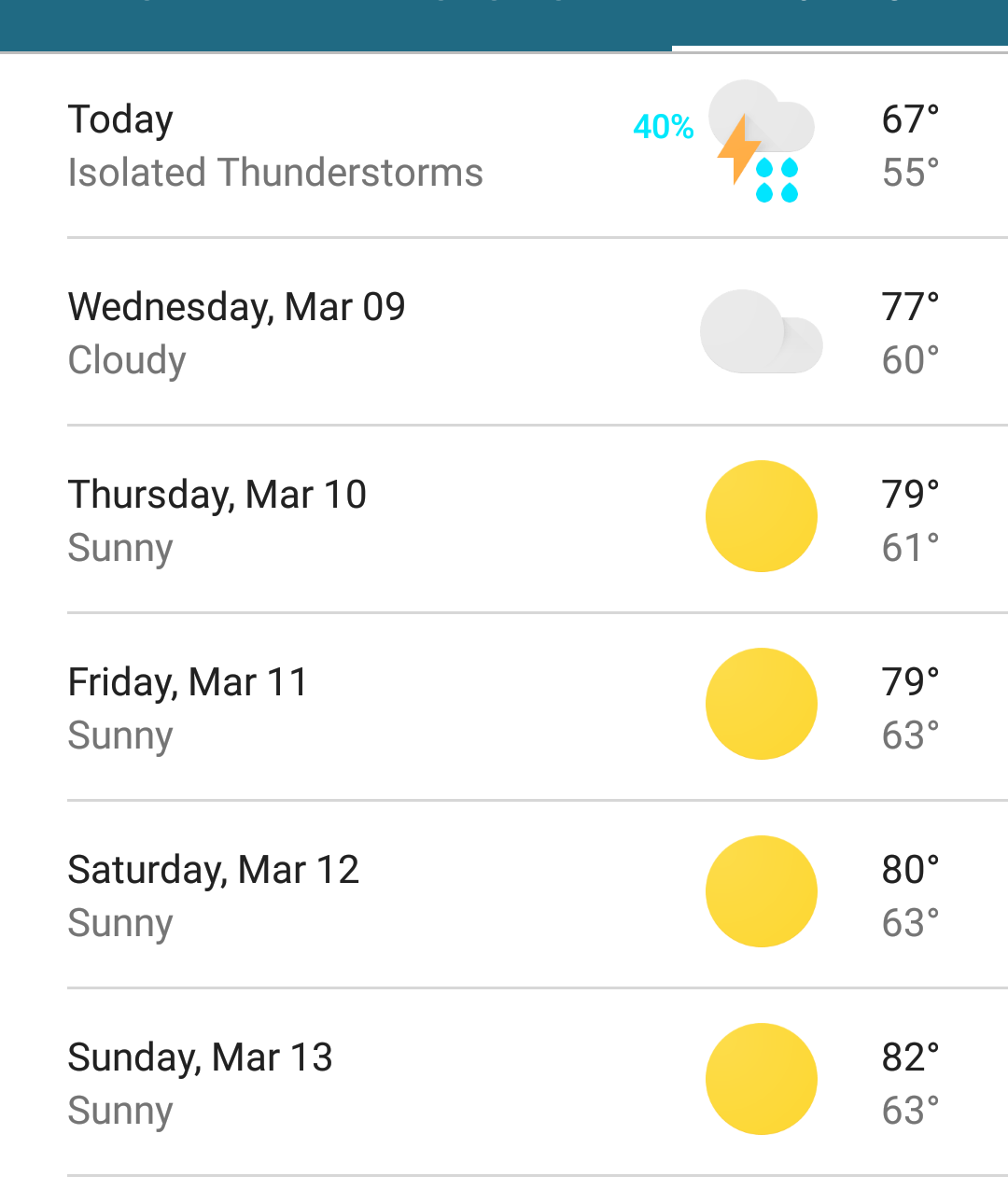 The weather report during my stay