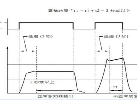 【技術通報】TOYOTA  ALTIS 2013~2017 1.8L,P2196故障碼檢修引導