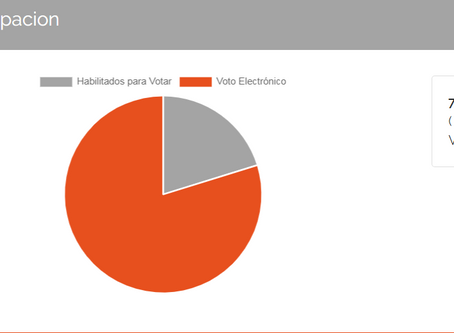 Elecciones Sindicales 2019 - Cierre Votaciones para Renovación de Directorio.