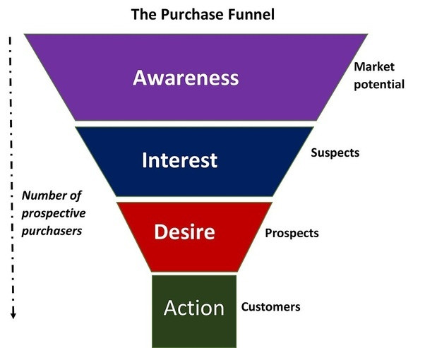 Conversion Funnel - Prospective Purchasers