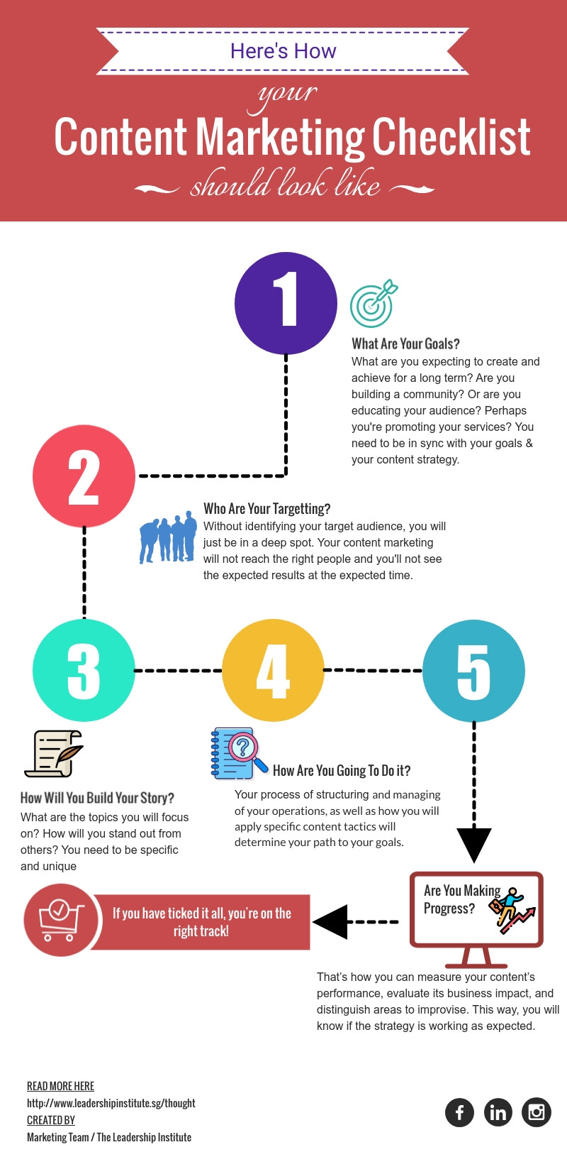 content marketing strategy growth