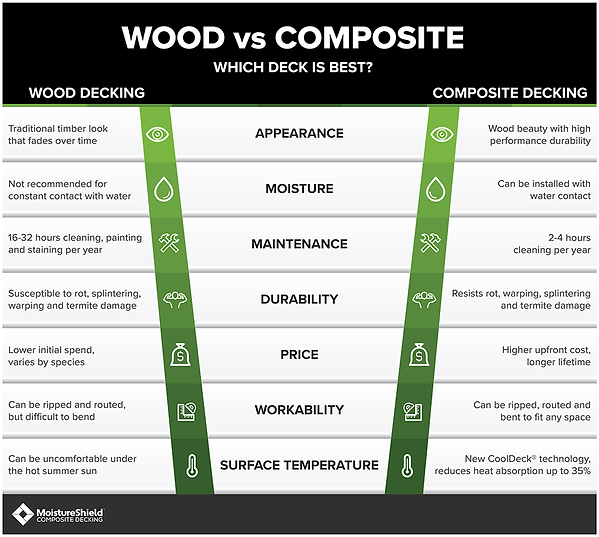 Compare wood vs composite.png