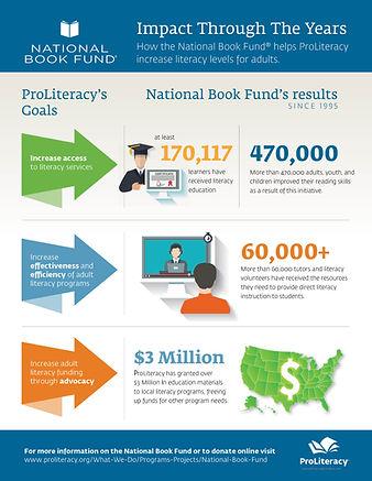 2021-ProLiteracy-NationalBookFund-Infogr
