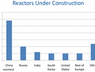 Nuclear Power Industry – An Insight from China