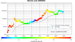 Bitcoin's 200-week moving average has never dipped and is increasing at 3% a month