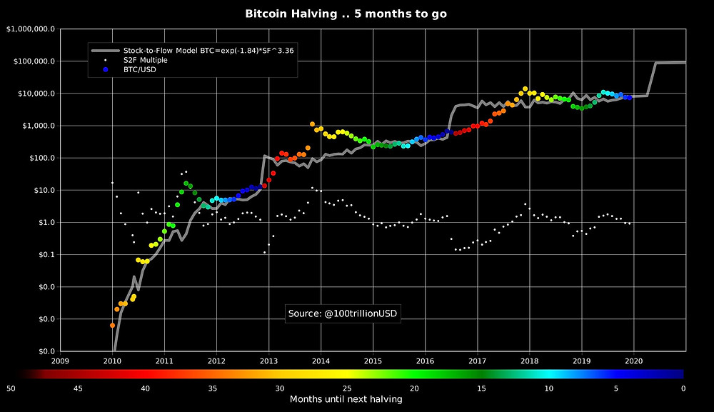 Are Bitcoin Price Predictions a Waste of Time?