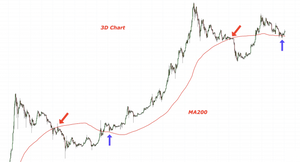 Will the Bulls or Bears Win in the Fight for Bitcoin's Momentum?