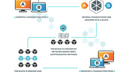 What Is An Ethereum Smart Contract?