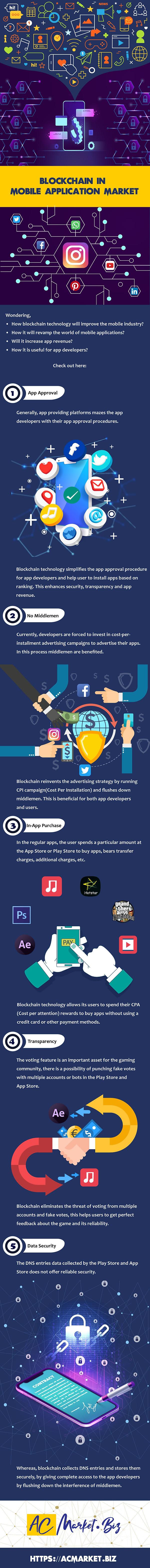 blockchain in mobile application market.