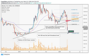 Bitcoin Falls 38%, Retests 2018 Lows as Market Completely Resets