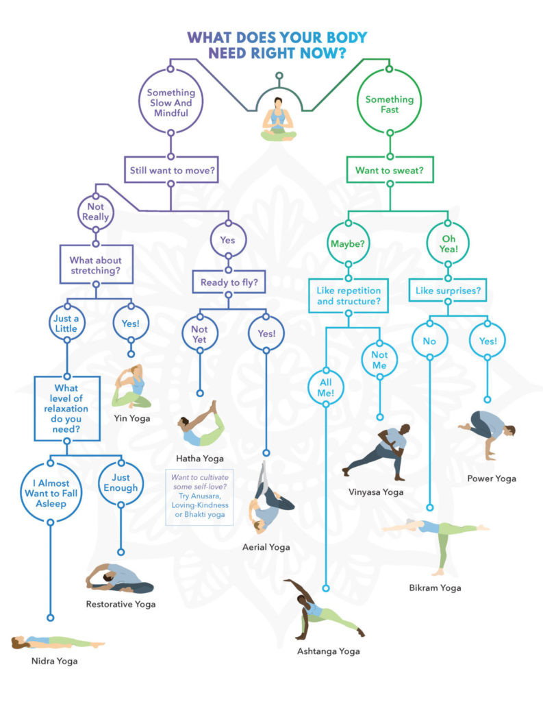Yoga flowchart. Created by LifeOmic designers.