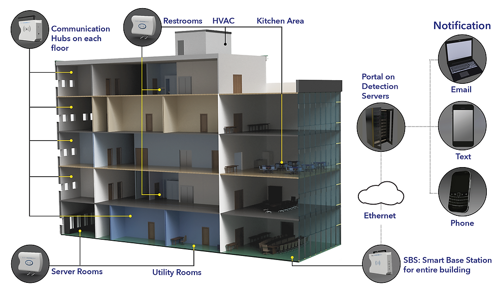 Wireless Water Leak Detection