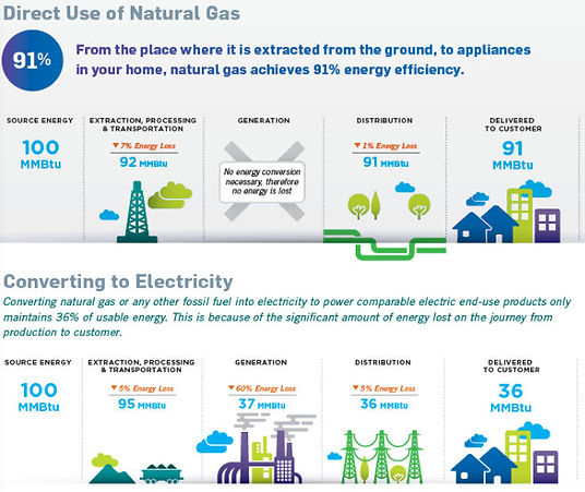 Direct use of Natural Gas Infographic