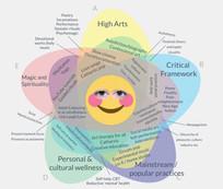 Art Practice Venn Diagram (2020)