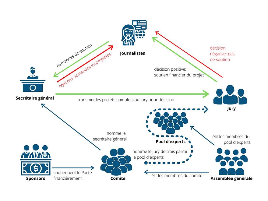 Grafik Pacte de l'Enquête et du Reporta