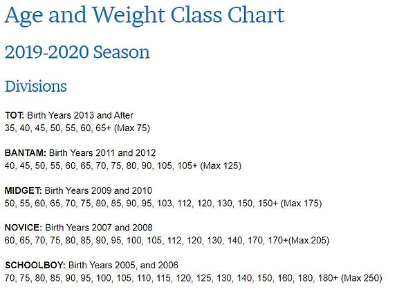 Age and Weight Chart.JPG