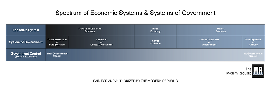 Communism Capitalism Political Spectrum