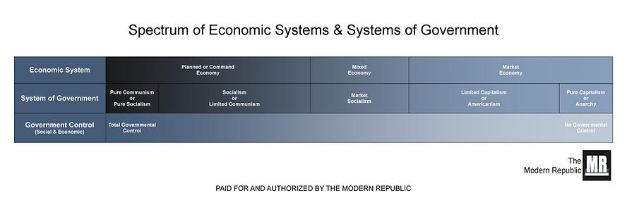 Communism Capitalism Political Spectrum