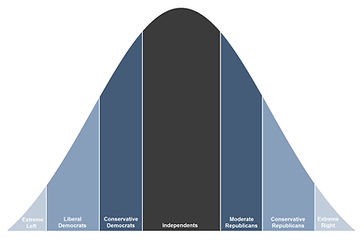 Political Bell Curve