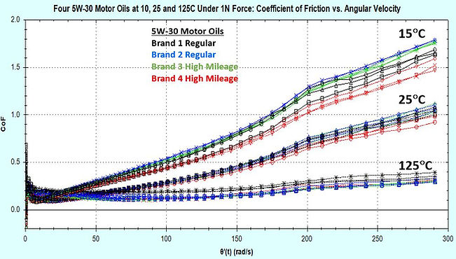 Plot of CoF (coefficient of friction) vs angular frequency