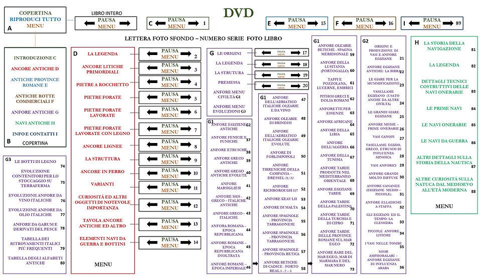 Indice del catalogo