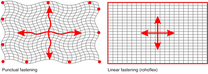 Comparison punctual vs linear fastening at membrane architecture