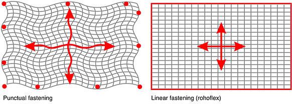 Punktuelle- vs. lineare Befestigung