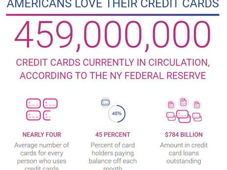 How To Monitor Your Credit Card Activity - For Free