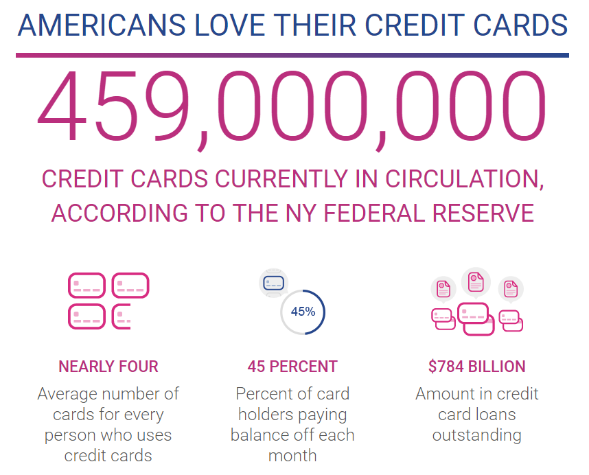 credit card users in the US